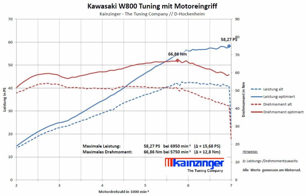 kawasaki_W800_mit_58_PS_am_rad