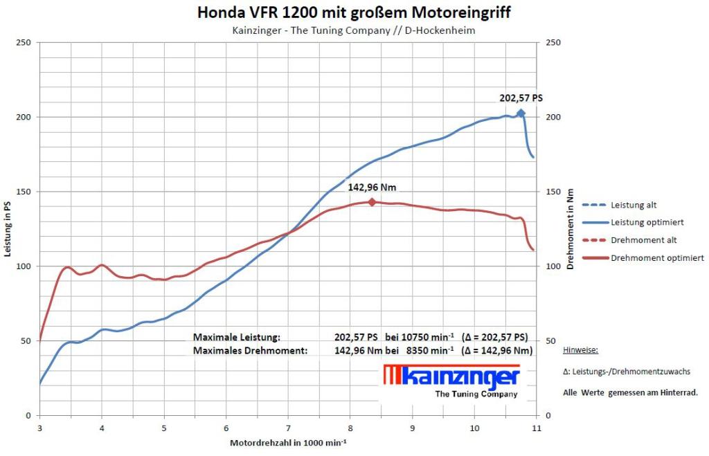 Honda_vfr_1200_kainzinger_202.59-ps-am-rad