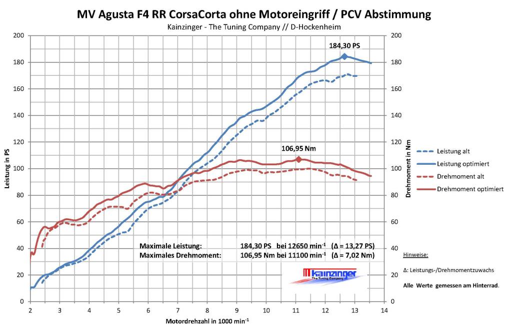MV_Agusta_F4_RR_CorsaCorta_ohne_Motoreingriff_PCV_Abstimmung_von_171.03_auf_184.30_ps_am_rad_22
