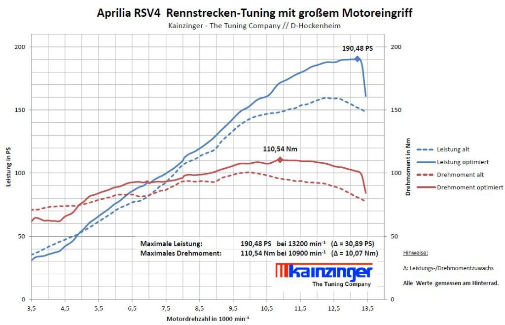 aprilia_rsv4_tuning_mit_grossem_Motoreingriff_190.48_ps_am_rad_110.54_nm_drehmoment