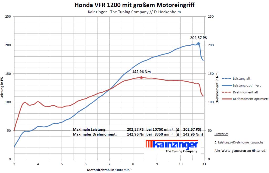Honda VFR 1200 mit großem Motoreingriff