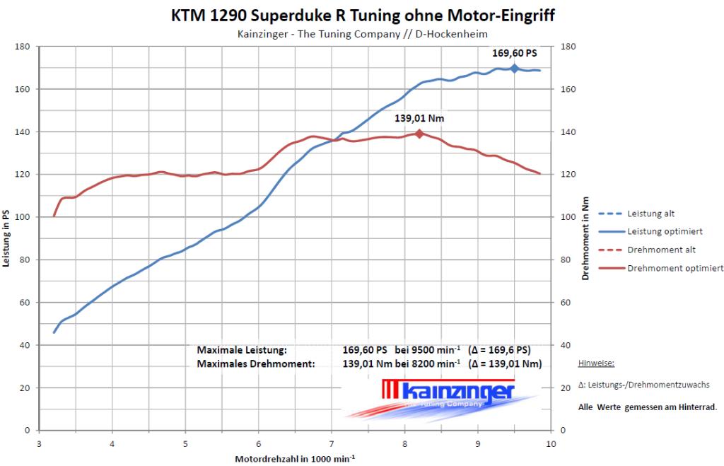 KTM 1290 Superduke R Tuning ohne Motor-Eingriff
