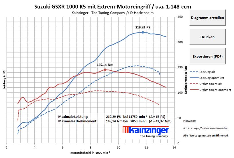 Kainzinger_Suzuki_GSXR_1000_K5_mit_Extrem-Motoreingriff_u.a._1.148_ccm