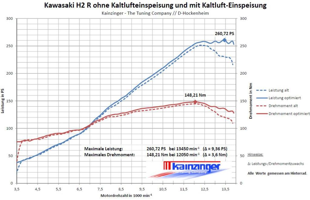 Kawasaki H2 R ohne Kaltlufteinspeisung und mit Kaltluft-Einspeisung_2